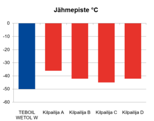 Teboil Wetol W -öljyn jähmepiste on alhaisempi kuin pääasiallisilla kilpailevilla tuotteilla.
